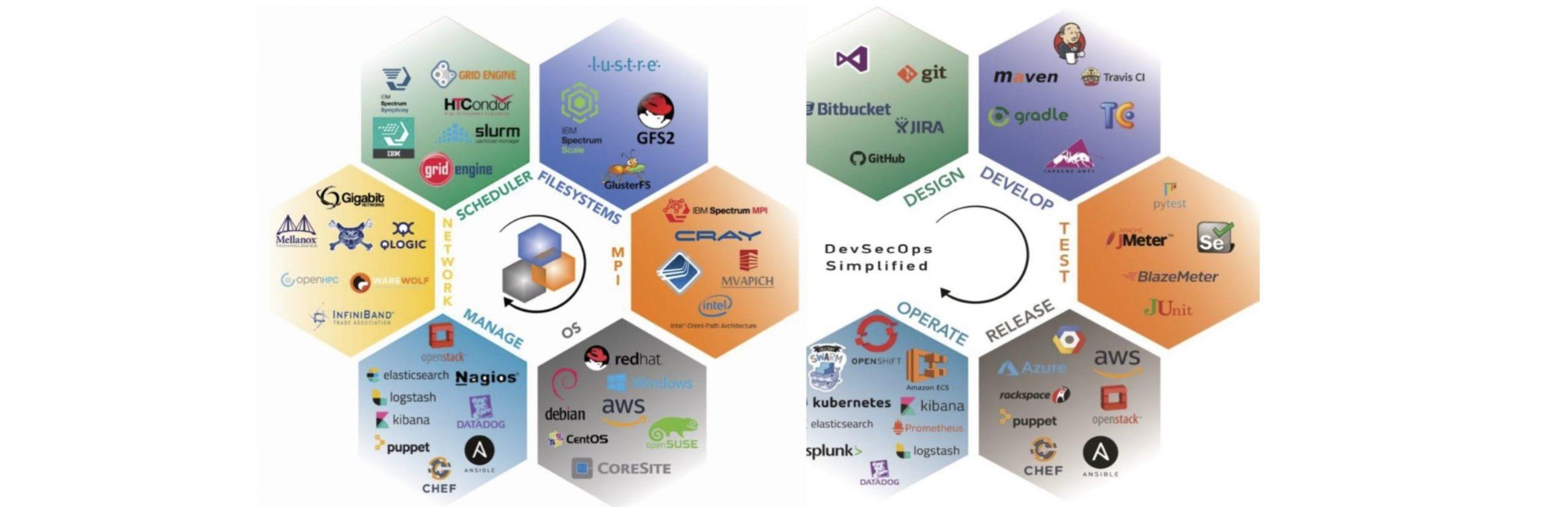CoreHive<b> HPC & Cloud </b> Solutions.